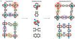"Portion of Figure 1 from the paper; ""Crystal structures of existing MOFs were obtained from X-ray diffraction data (a, left) and subsequently divided into building blocks (a, middle) that then could be recombined to form new, hypothetical MOFs (a, right)."""