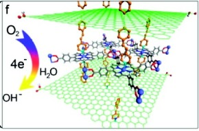 Electrocatalytically Active Graphene–Porphyrin MOF Composite for Oxygen Reduction Reaction